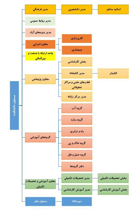 نمودار سازمانی دانشکدهی عمران